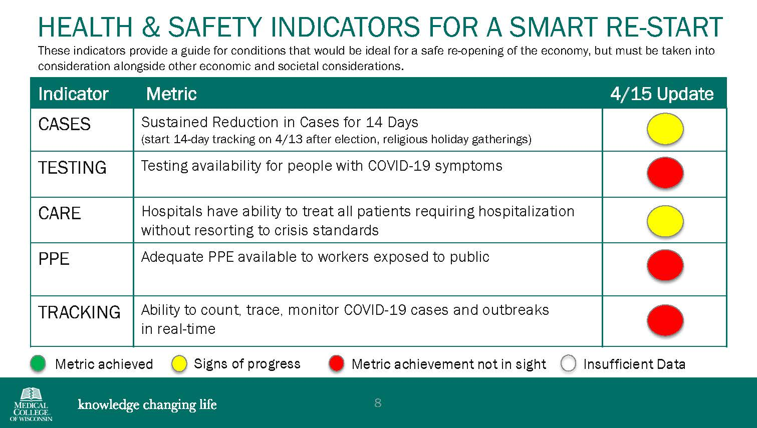 graphic which shows the phases of reopening the state